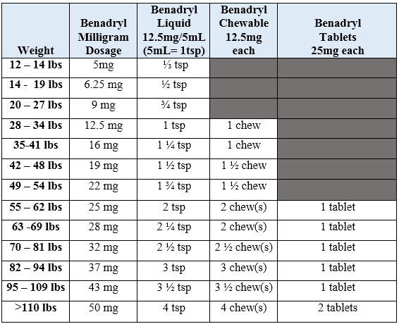 Image result for benadryl dosing chart