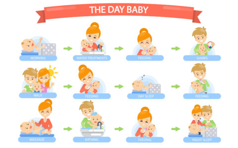 The Who, Why, When, What and How of Putting your Baby on a Schedule